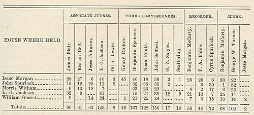 Porter County Indiana Genweb Porter County History 1882 Chapter Ii Early History Of